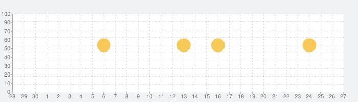 メディバンペイント - 豊富なブラシ・トーンが無料で使えるの話題指数グラフ(10月27日(火))