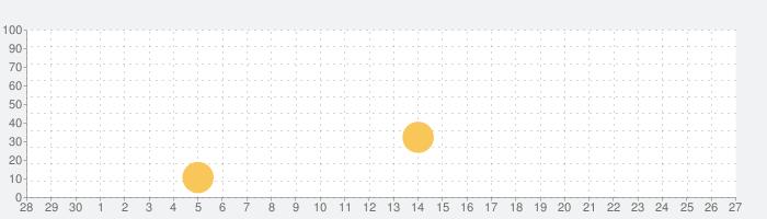 おやすみなさいの話題指数グラフ(10月27日(水))