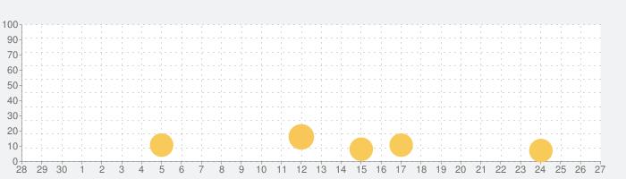 山陰中央新報デジタルの話題指数グラフ(10月27日(水))