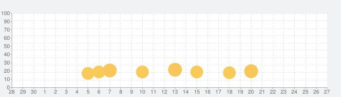 کیلیدの話題指数グラフ(7月27日(火))