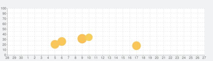 マルチ掲示板 全国版 for モンストの話題指数グラフ(10月27日(火))