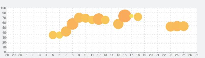 ローリー・レッグズ (Rolly Legs)の話題指数グラフ(5月27日(水))