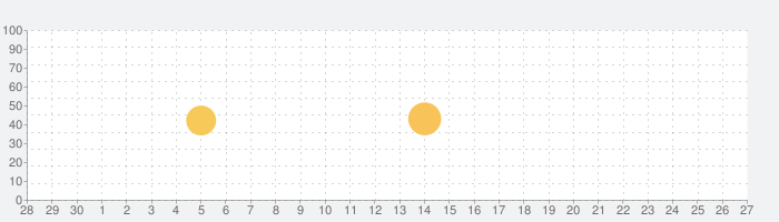 Flexcil - PDF編集、手書きメモ、勉強ノートの話題指数グラフ(10月27日(水))