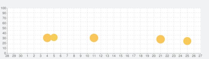 【P-SPORTS】超ディスクアップHYPERの話題指数グラフ(10月27日(水))