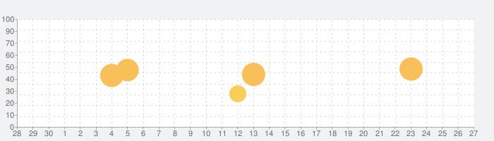 iグループ連絡先+スピードダイヤルの話題指数グラフ(7月27日(火))