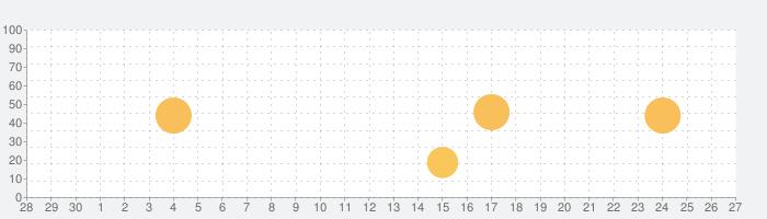 Programação da TV in Brasilの話題指数グラフ(10月27日(水))