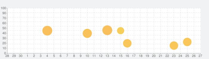 mysta(マイスタ)の話題指数グラフ(10月27日(火))