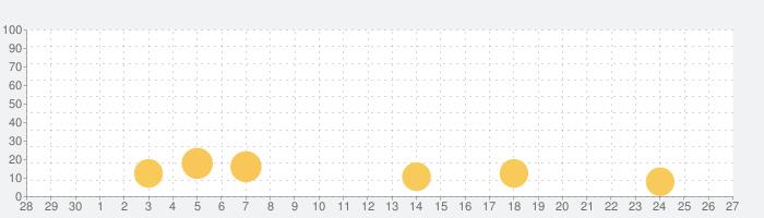 예스24 도서 서점の話題指数グラフ(10月27日(水))