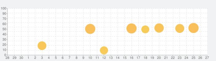 Stylebookの話題指数グラフ(10月27日(水))