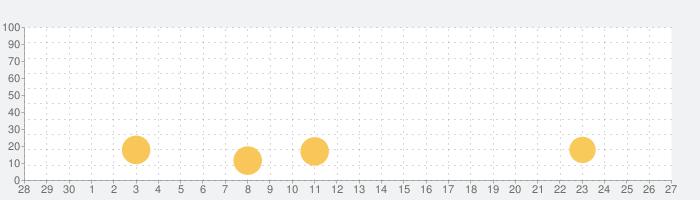 クラッシュ・バンディクー ブッとび!マルチワールドの話題指数グラフ(7月27日(火))