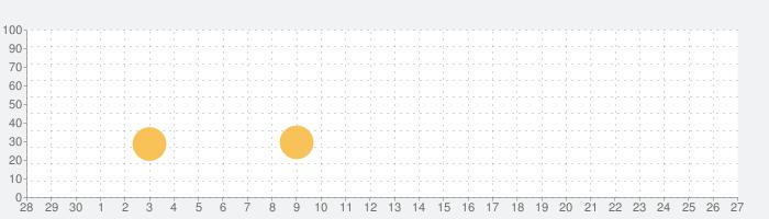 Vコミ -人気の漫画が縦スクロールで毎日読める-の話題指数グラフ(10月27日(水))