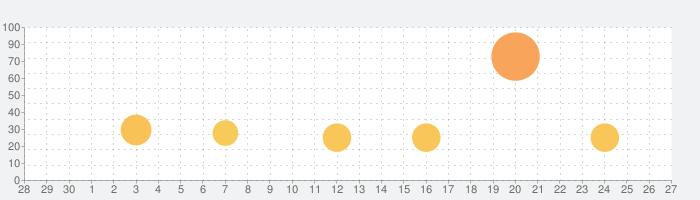 マンガワン-小学館のオリジナル漫画を毎日配信の話題指数グラフ(10月27日(水))