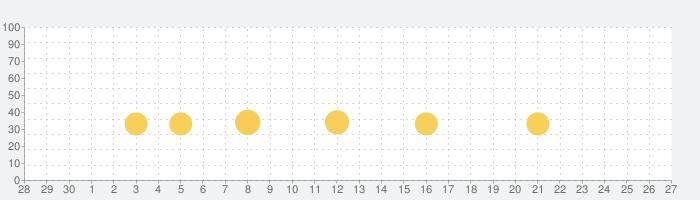 サイコパス度診断の話題指数グラフ(10月27日(水))