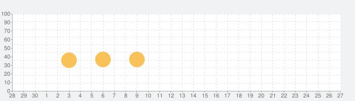 ELLE IDOL Thailandの話題指数グラフ(10月27日(水))