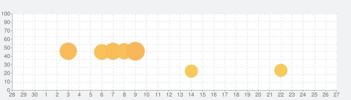 進撃の巨人 in HITAの話題指数グラフ(10月27日(火))