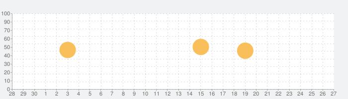 エゴグラムの話題指数グラフ(10月27日(水))