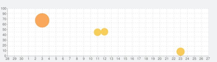 FlipaClip:プロ & 初心者向けのアニメ制作の話題指数グラフ(5月27日(水))