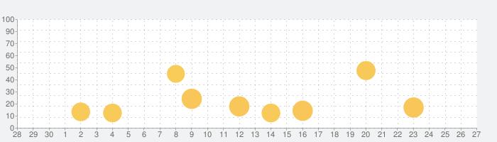 PictureThis:撮ったら、判る-1秒植物図鑑の話題指数グラフ(5月27日(水))