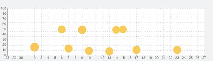 パルシィの話題指数グラフ(10月27日(水))