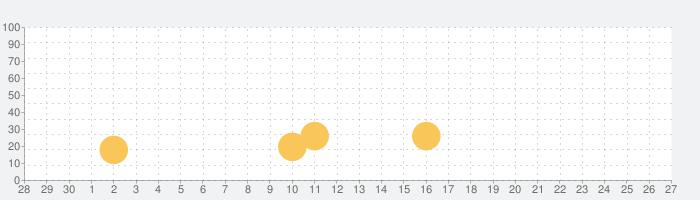 ハッピージャグラーVの話題指数グラフ(10月27日(水))