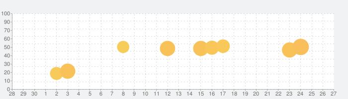 トッカ・ラボ (Toca Lab: Elements)の話題指数グラフ(10月27日(火))