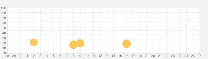 ふつうのスロットゲーム 人気の目押し出来るスロットの話題指数グラフ(10月27日(水))