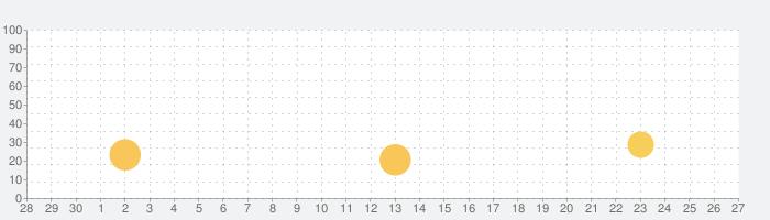 THREEの話題指数グラフ(10月27日(水))