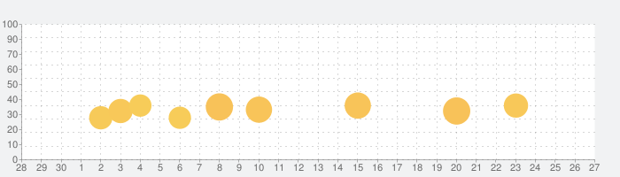 FontInstall.app 日本語フォントインストールの話題指数グラフ(10月27日(水))