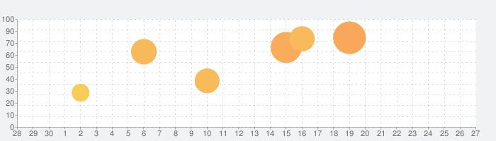 SmartGo Kifu 碁ソフトの話題指数グラフ(7月27日(火))