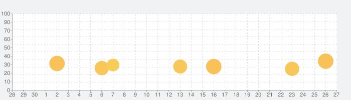 Linea Sketchの話題指数グラフ(10月27日(水))