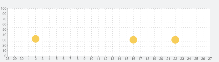 My Baby Unicorn - バーチャルポニーペット育成の話題指数グラフ(10月27日(火))