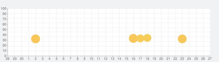 SimpleRockets 2の話題指数グラフ(10月27日(火))