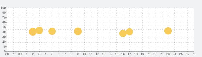 2ch(2ちゃんねる)まとめアプリ - Otonaの話題指数グラフ(10月27日(水))