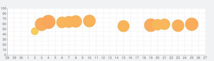 BOOK WALKER - 電子書籍アプリの話題指数グラフ(10月27日(水))