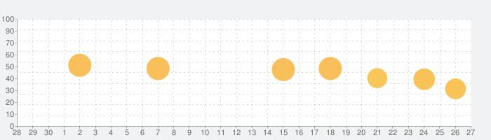 ELLE JAPON エル・ジャポンの話題指数グラフ(10月27日(水))