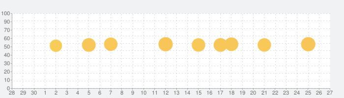 漢字辞典 - 手書き漢字検索アプリの話題指数グラフ(10月27日(水))