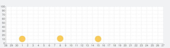Paint.ly塗り絵 - 数字で色ぬりえの話題指数グラフ(10月27日(火))