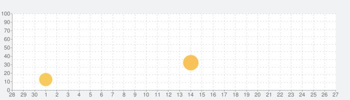 コンパス°の話題指数グラフ(10月27日(火))