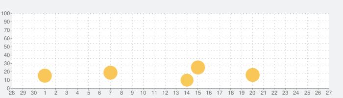 福井県消費応援キャンペーン「ふく割」の話題指数グラフ(10月27日(水))