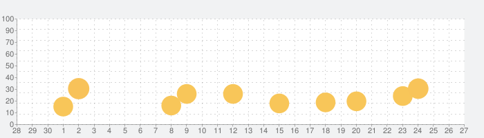 ひとり会議の話題指数グラフ(10月27日(水))