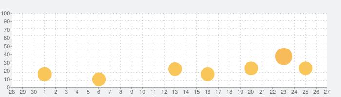 ガイラルディア幻想2の話題指数グラフ(5月27日(水))