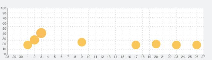 プログラミングゼミ【低学年から使えるプログラミングアプリ】の話題指数グラフ(5月27日(水))