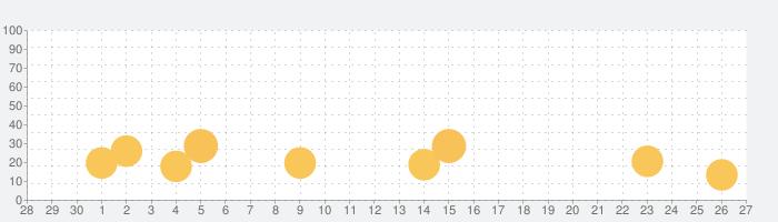 おしりたんてい〜ねらわれたダイヤ〜の話題指数グラフ(10月27日(水))