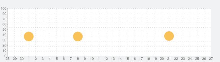 Roald Dahl Audiobooksの話題指数グラフ(10月27日(水))