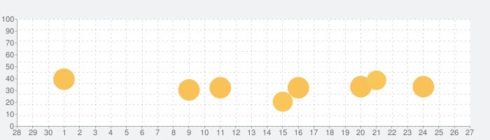 PaperShip - Mendeley & Zoteroの話題指数グラフ(10月27日(水))