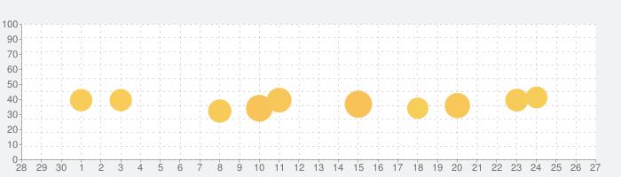 VPN - 無制限のプロキシを使って速く安全なVPNの話題指数グラフ(10月27日(水))