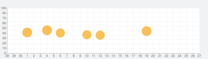 One Harmony:オークラニッコーホテルズ 会員アプリの話題指数グラフ(10月27日(水))