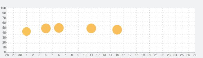 おならの音の話題指数グラフ(10月27日(火))