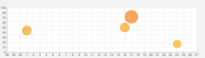 日経VRの話題指数グラフ(5月27日(水))