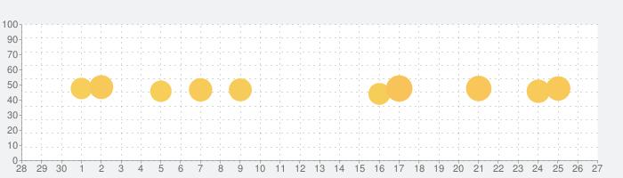 Furniture for Minecraftの話題指数グラフ(10月27日(水))